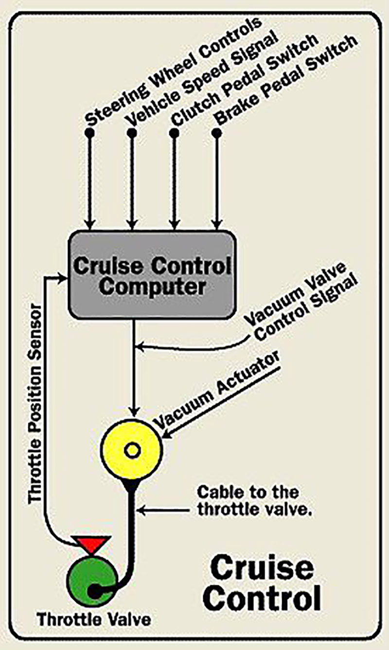 Daewoo Cruise Control Diagram - List of Wiring Diagrams on